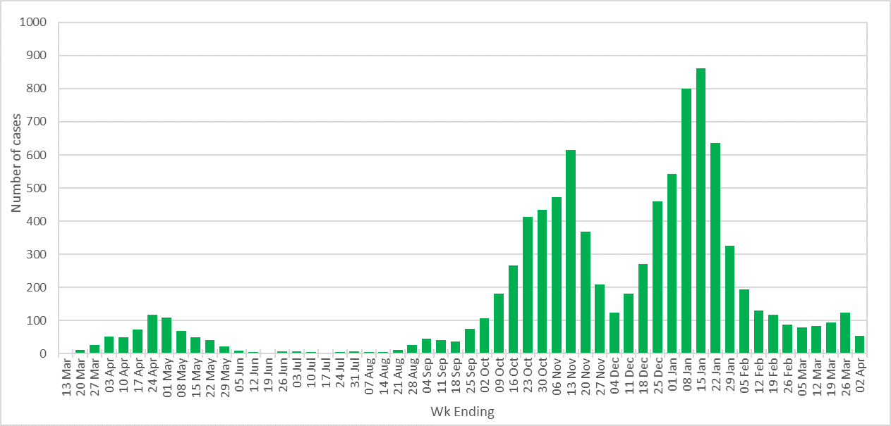 Bar chart showing number of coronavirus cases in Plymouth