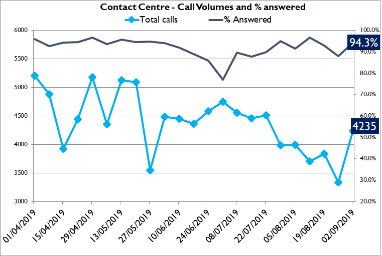 Contact Centre call volumes and answer rate graph
