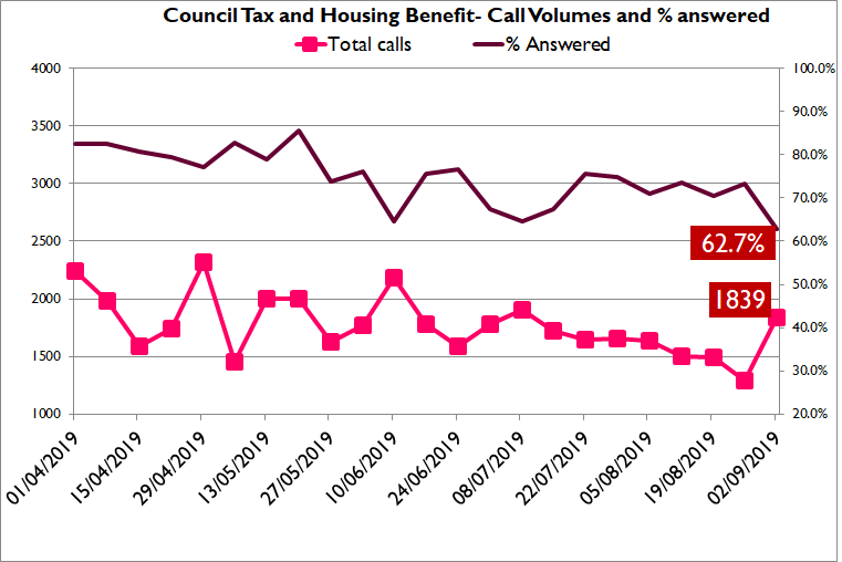 Council tax and Housing Benefit call volumes and answer rate graph