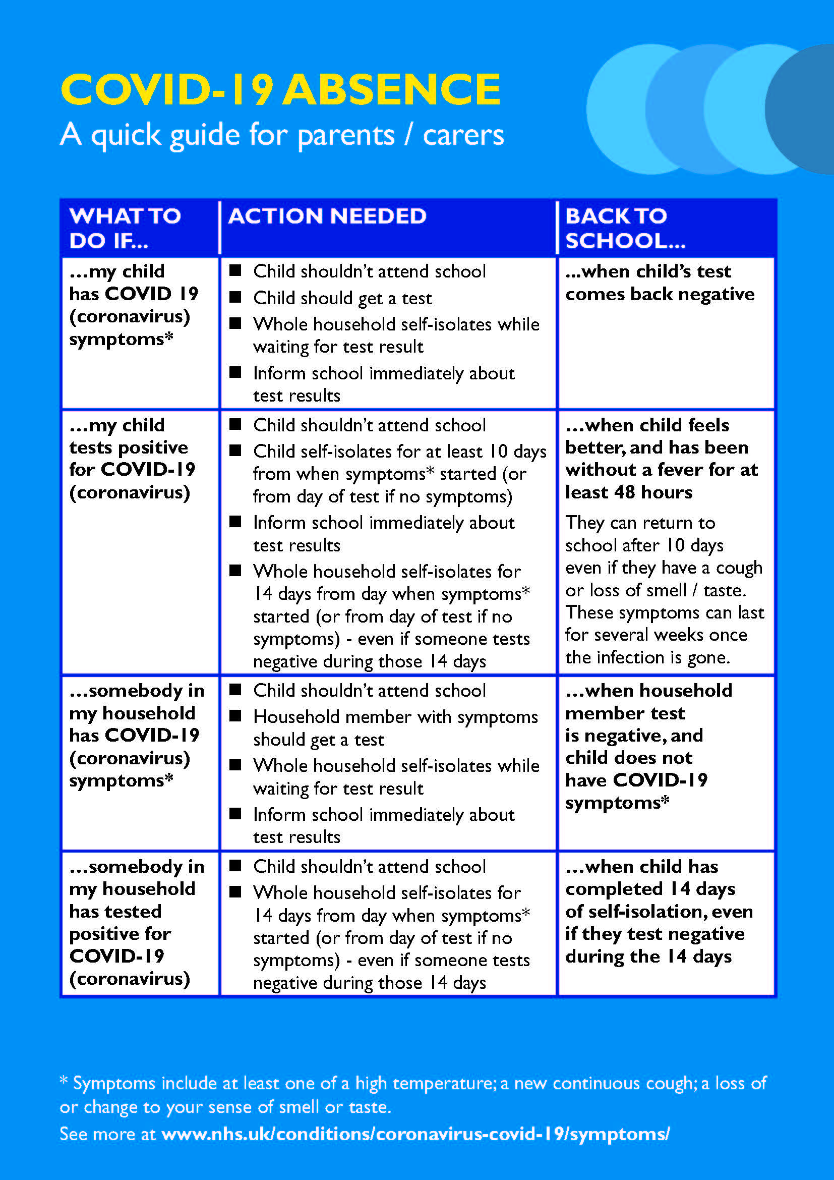 picture showing a checklist about absences from school
