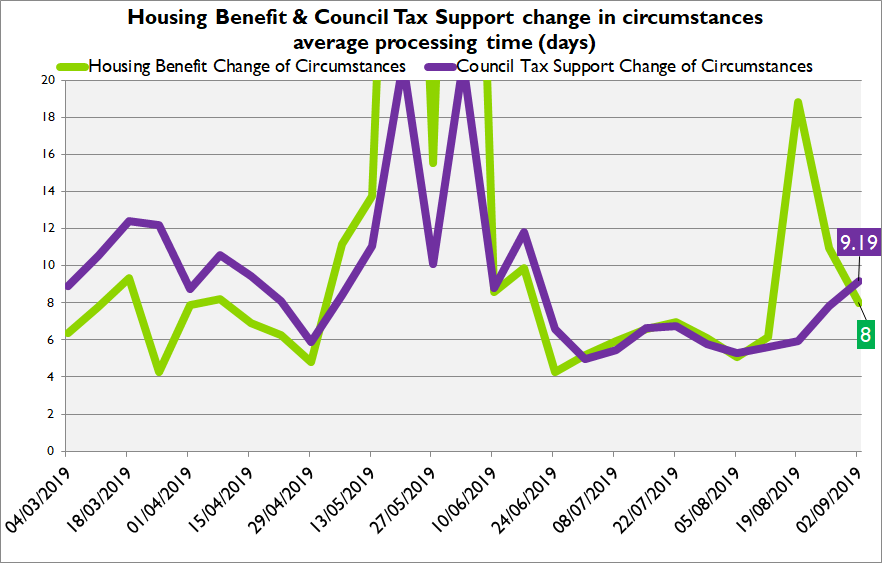 Housing benefit and council tax support change of circumstances processing time graph