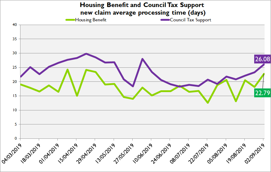 Housing benefit and council tax support new claims processing time graph