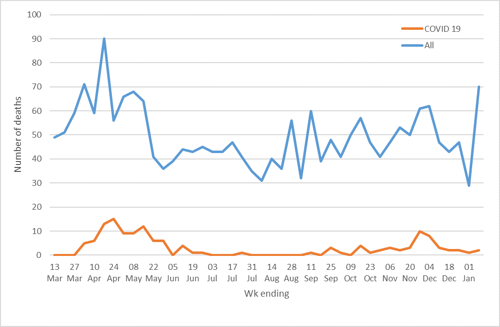 Line chart showing number of deaths in Plymouth