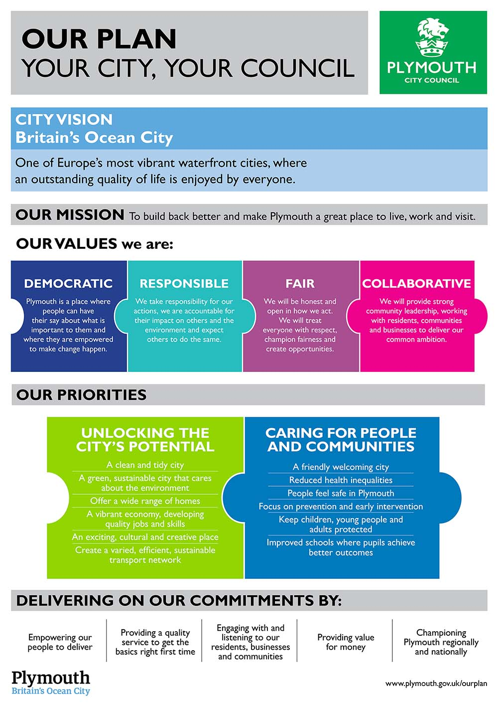 graphic showing Plymouth City Council Corporate Plan