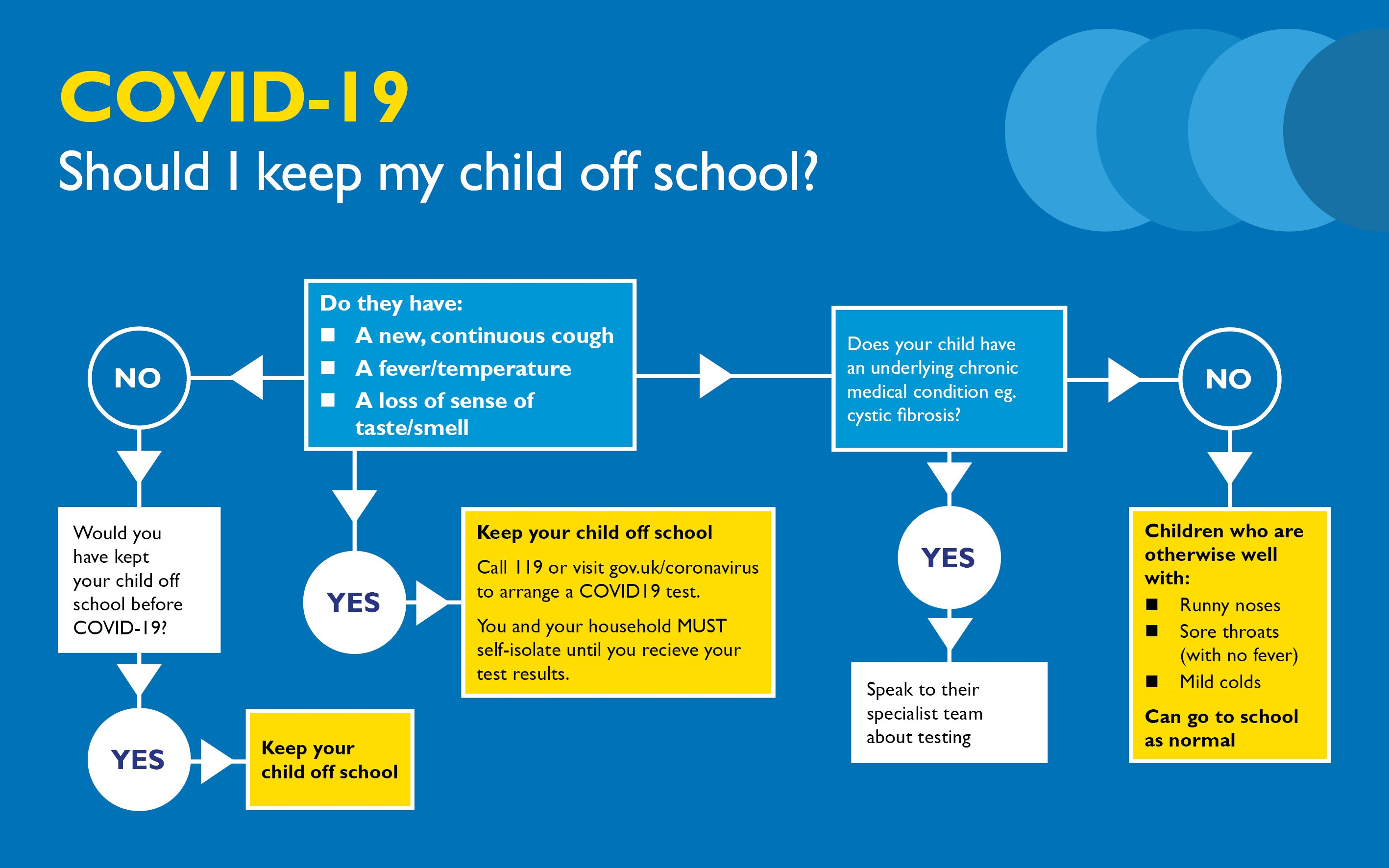 Graphic showing a flowchart of when pupils should not attend school
