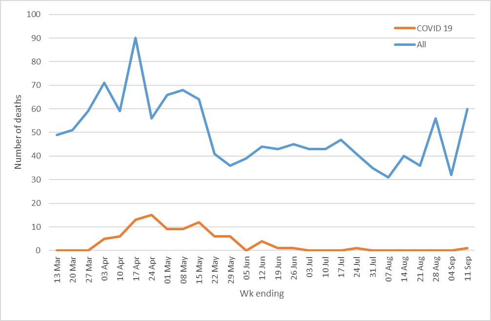 graph showing the number of covid related deaths in Plymouth week by week
