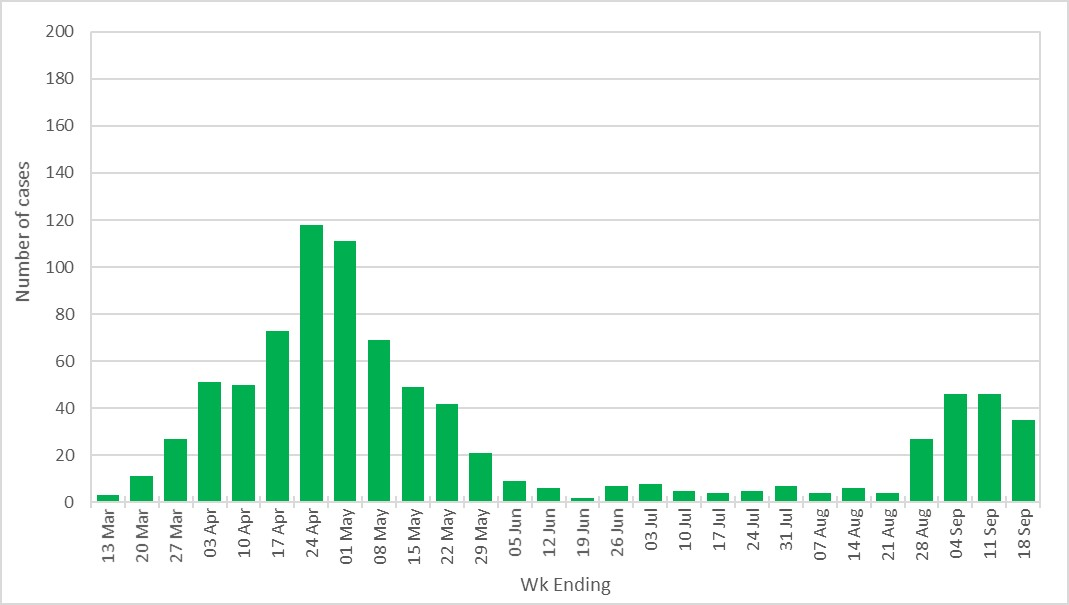 graph showing covid cases in Plymouth week by week